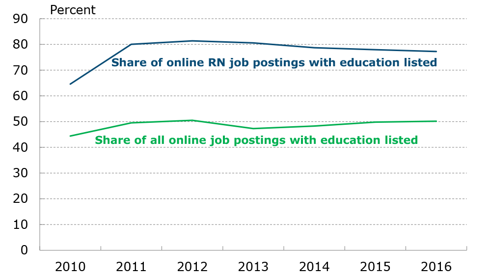 Figure 1: Share of Online Job Postings that List Education Requirements