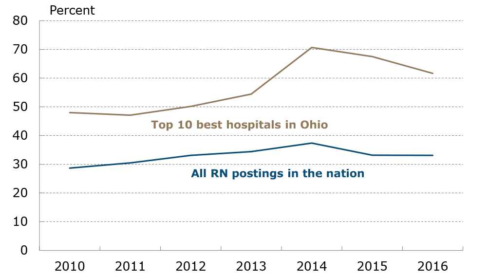 Figure 9: Employer Education Preferences for Top-Ranked Hospitals versus All RN Postings in the Nation