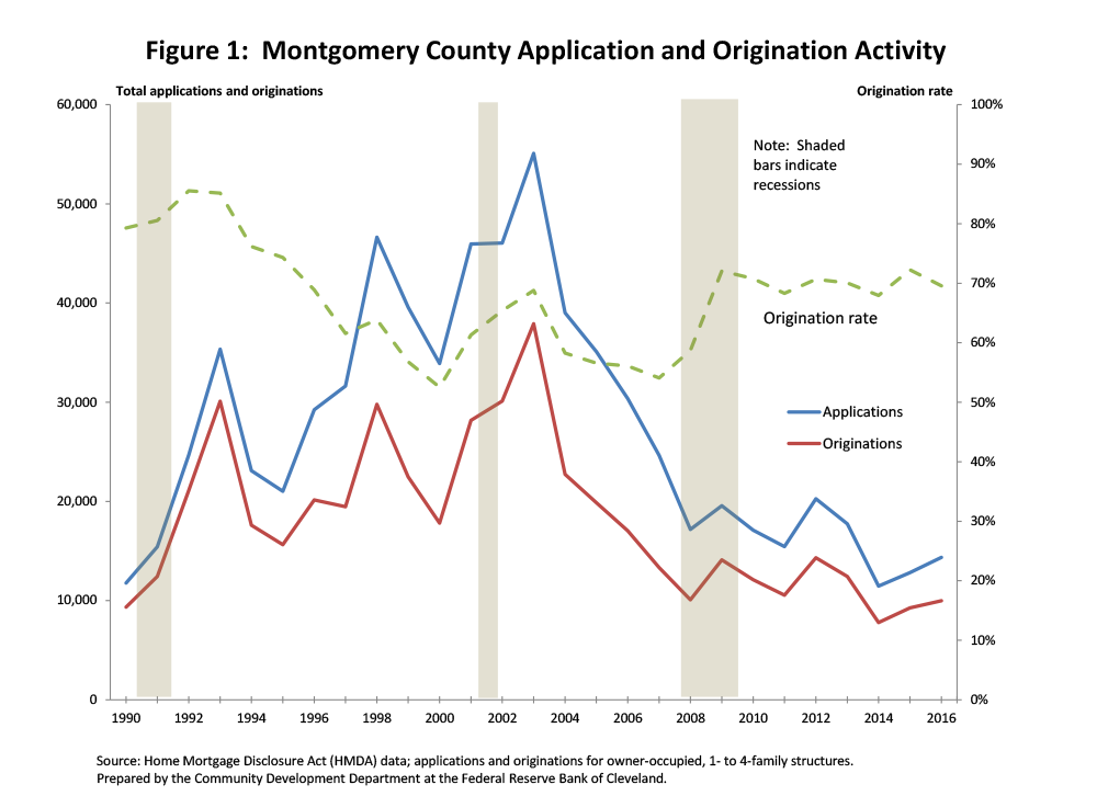 Figure 1: Montgomery County Application and Origination Activity