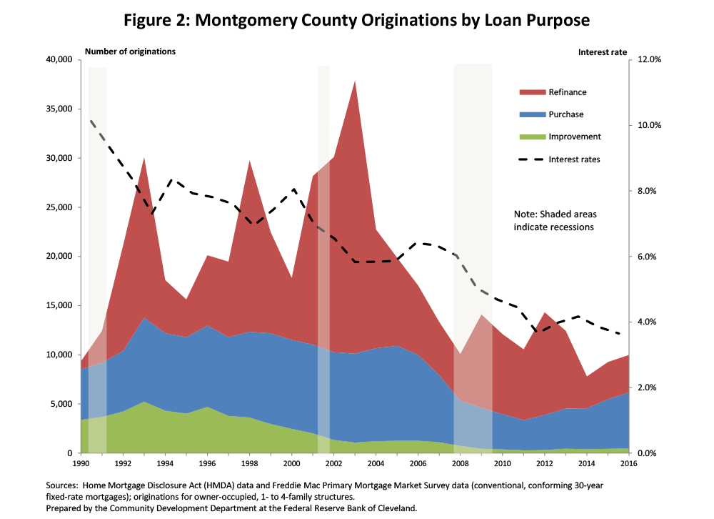 Figure 2: Montgomery County Originations by Loan Purpose