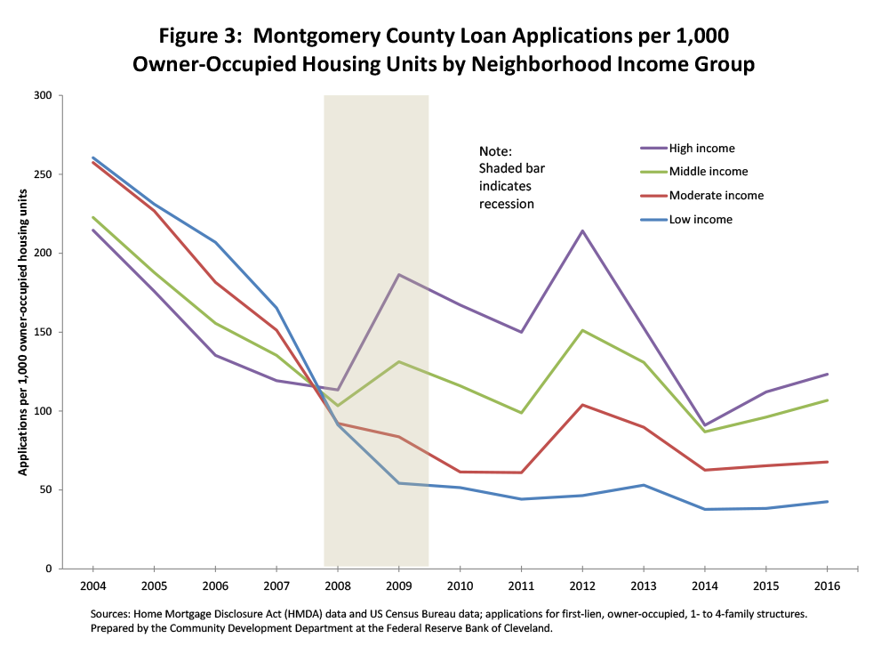 Figure 3: Montgomery County Loan Applications per 1,000 Owner-Occupied Units by Neighborhood Income Group