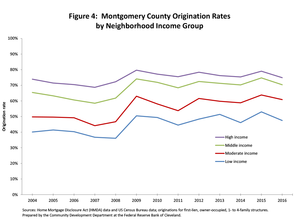 Figure 4: Montgomery County Origination Rates by Neighborhood Income Group