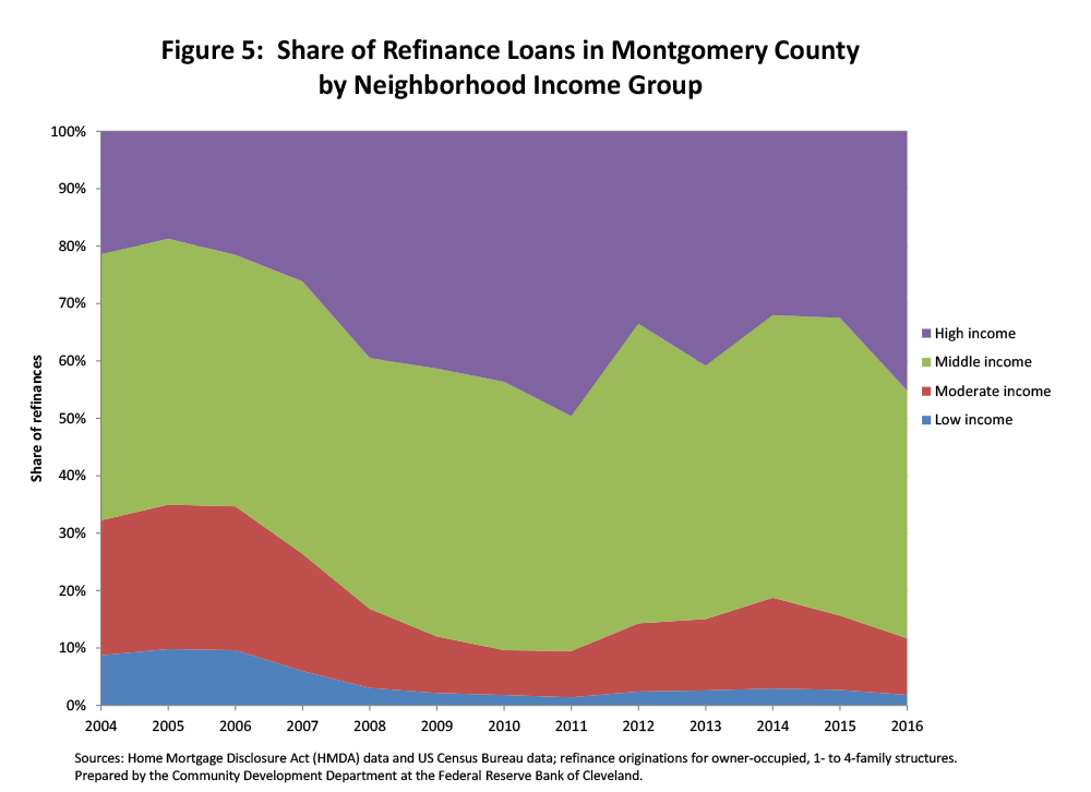 Figure 5: Share of Refinance Loans in Montgomery County by Neighborhood Income Group