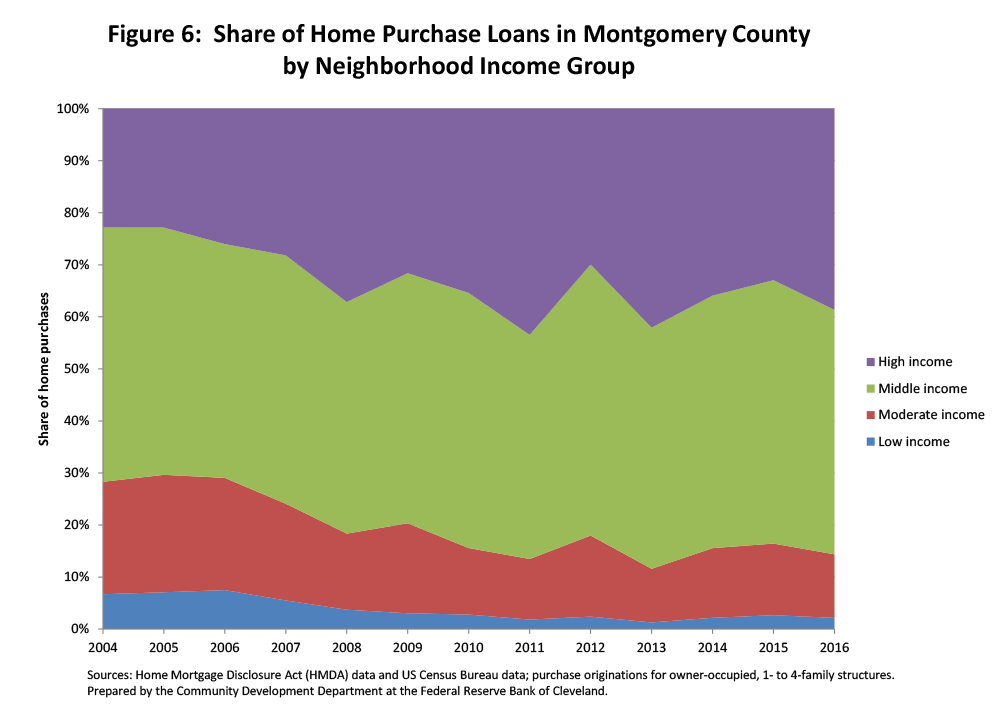 Figure 6: Share of Home Purchase Loans in Montgomery County by Neighborhoood Income Group