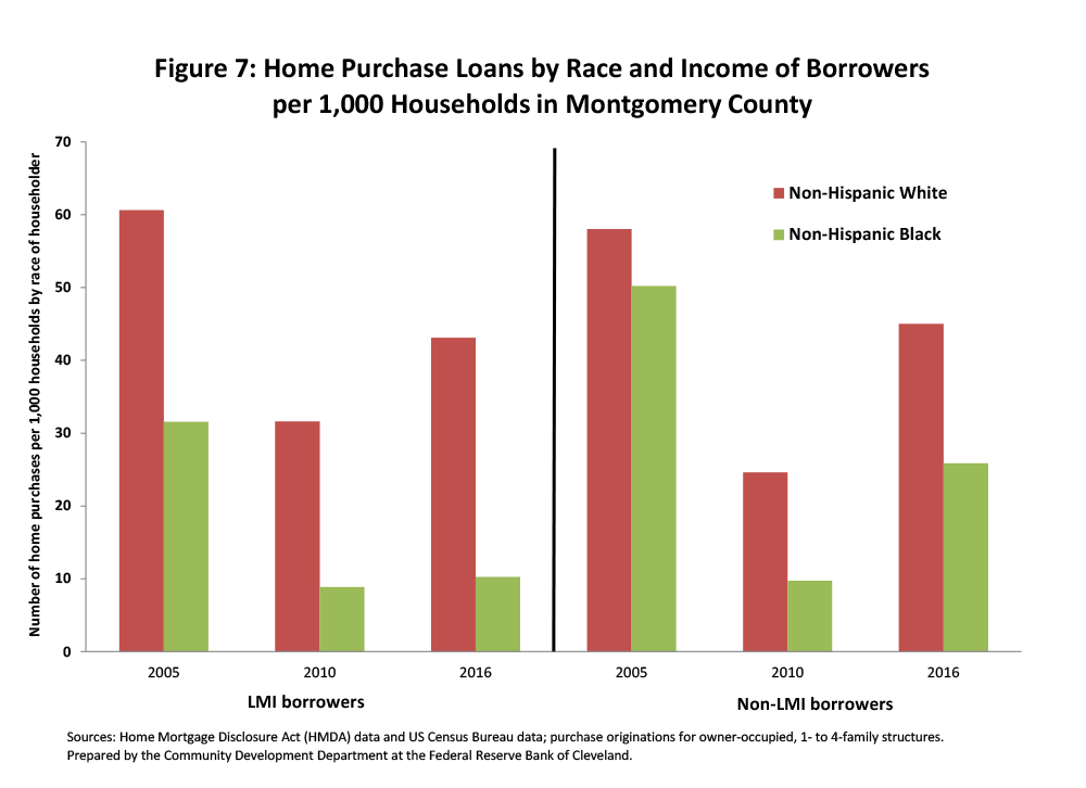 Figure 7: Home Purchase Loans by Race and Income of Borrowers per 1,000 Households in Montgomery County
