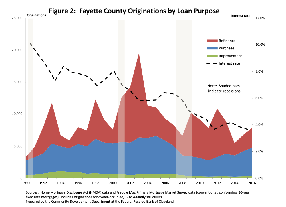 Figure 2: Fayette County Originations by Loan Purpose