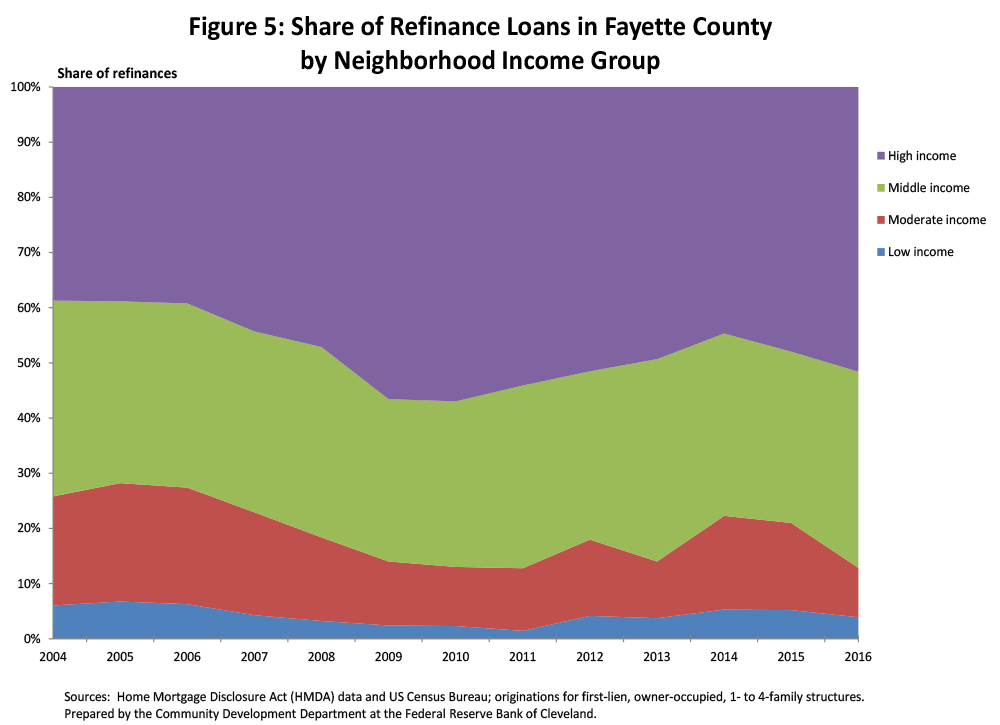 Figure 5: Share of Refinance Loans in Fayette County by Neighborhood Income Group