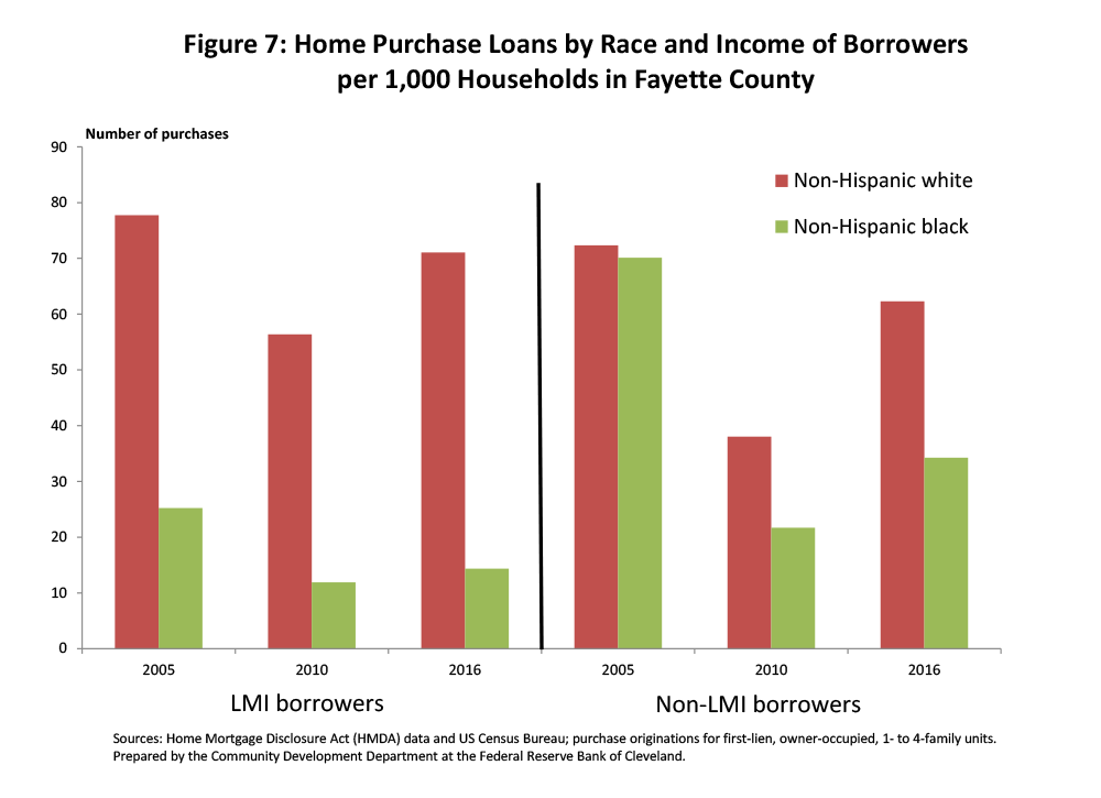 Figure 7: Home Purchase Loans by Race and Income of Borrowers per 1,000 Households in Fayette County