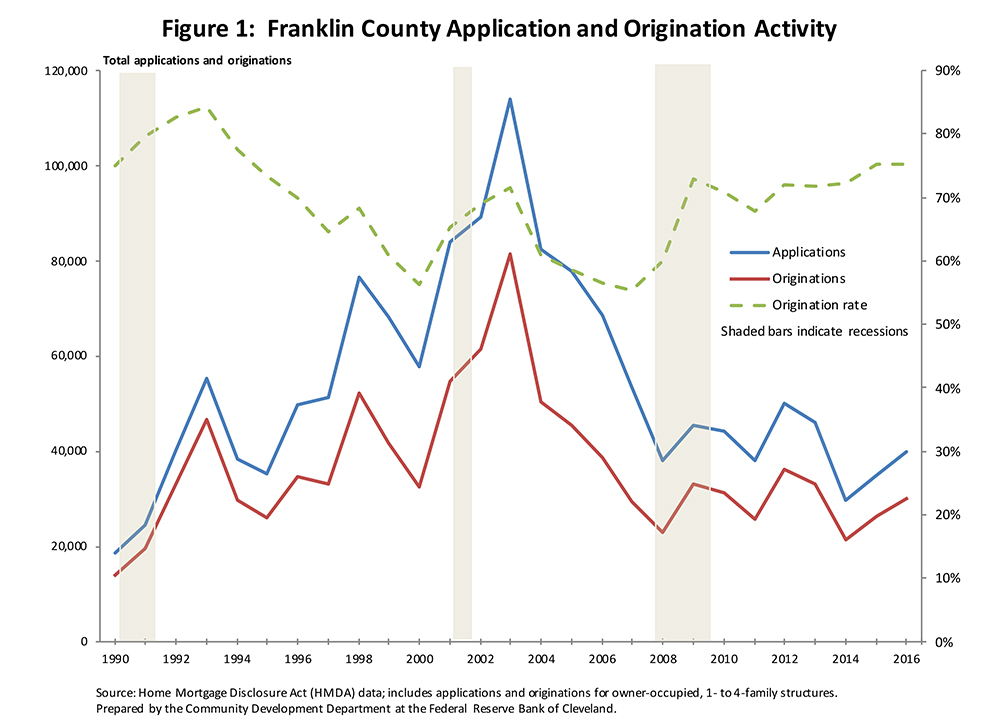 Figure 1: Franklin County Application and Origination Activity
