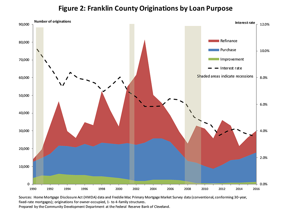 Figure 2: Franklin County Originations by Loan Purpose