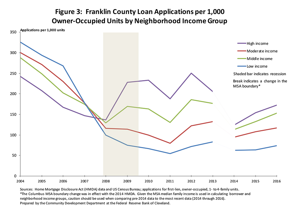 Figure 3: Fayette County Loan Applications per 1,000 Owner-Occupied Units by Neighborhood Income Group