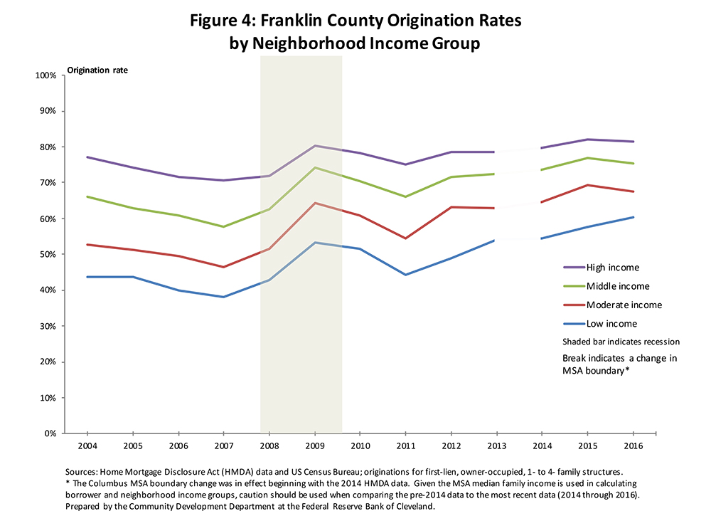 Figure 4: Franklin County Origination Rates by Neighborhood Income Group