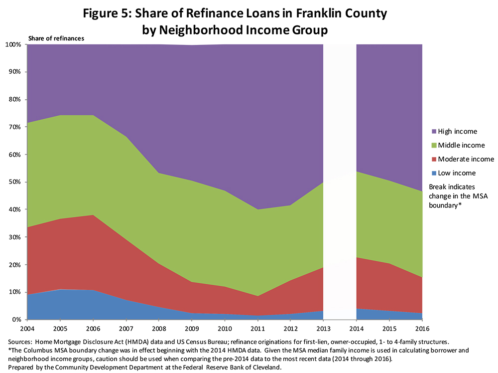 Figure 5: Share of Refinance Loans in Franklin County by Neighborhood Income Group