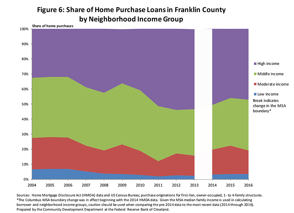 Figure 6: Share of Home Purchase Loans in Franklin County by Neighborhoood Income Group
