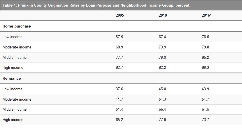 Table 1: Franklin County Origination Rates by Loan Purpose and Neighborhood Income Group, percent