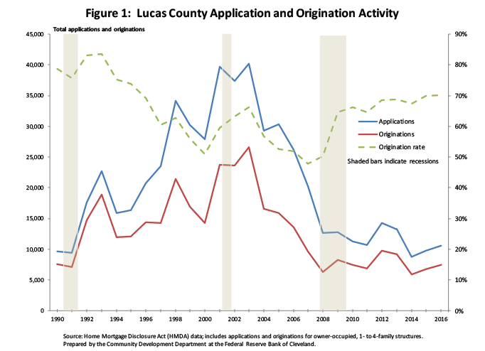 Figure 1: Lucas County Application and Origination Activity