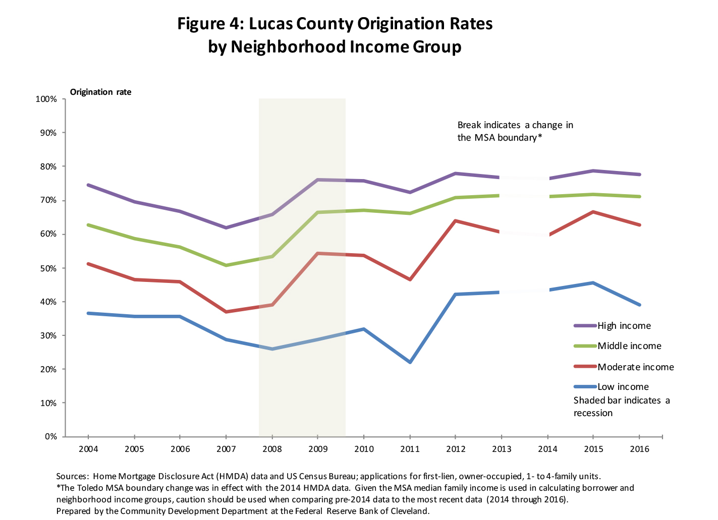 Figure 4: Lucas County Origination Rates by Neighborhood Income Group