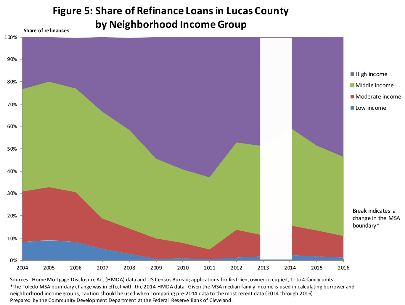 Figure 5: Share of Refinance Loans in Lucas County by Neighborhood Income Group