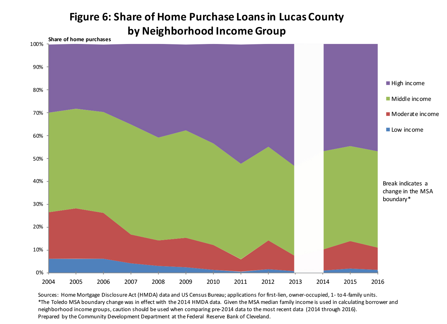 Figure 6: Share of Home Purchase Loans in Lucas County by Neighborhoood Income Group
