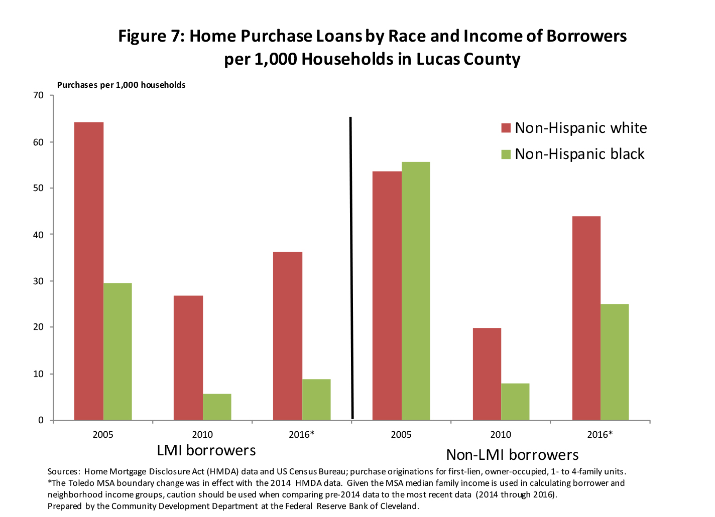 Figure 7: Home Purchase Loans by Race and Income of Borrowers per 1,000 Households in Lucas County