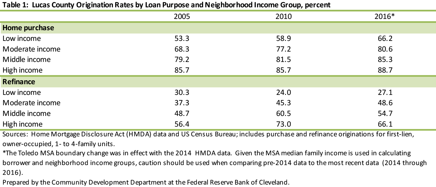Table 1: Lucas County Origination Rates by Loan Purpose and Neighborhood Income Group, percent