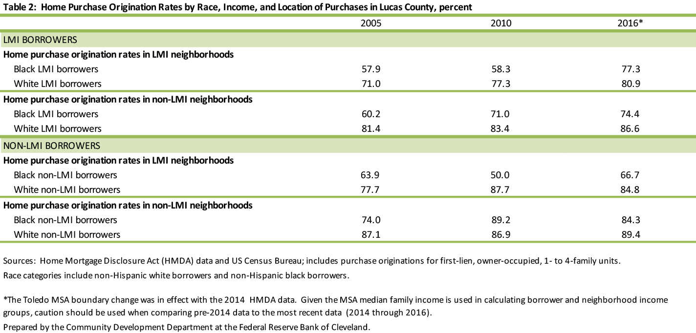 Table 2: Home Purchase Origination Rates by Race, Income, and Location of Purchases in Lucas County, percent