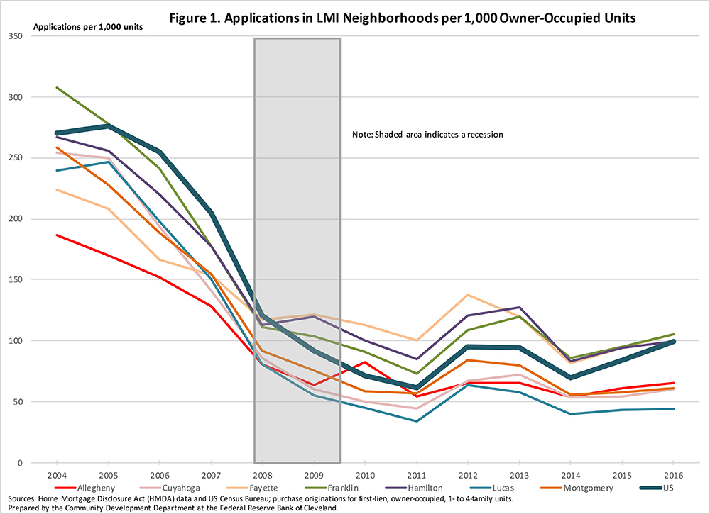 Figure 1: Applications in LMI Neighborhoods per 1,000 Owner-Occupied Units