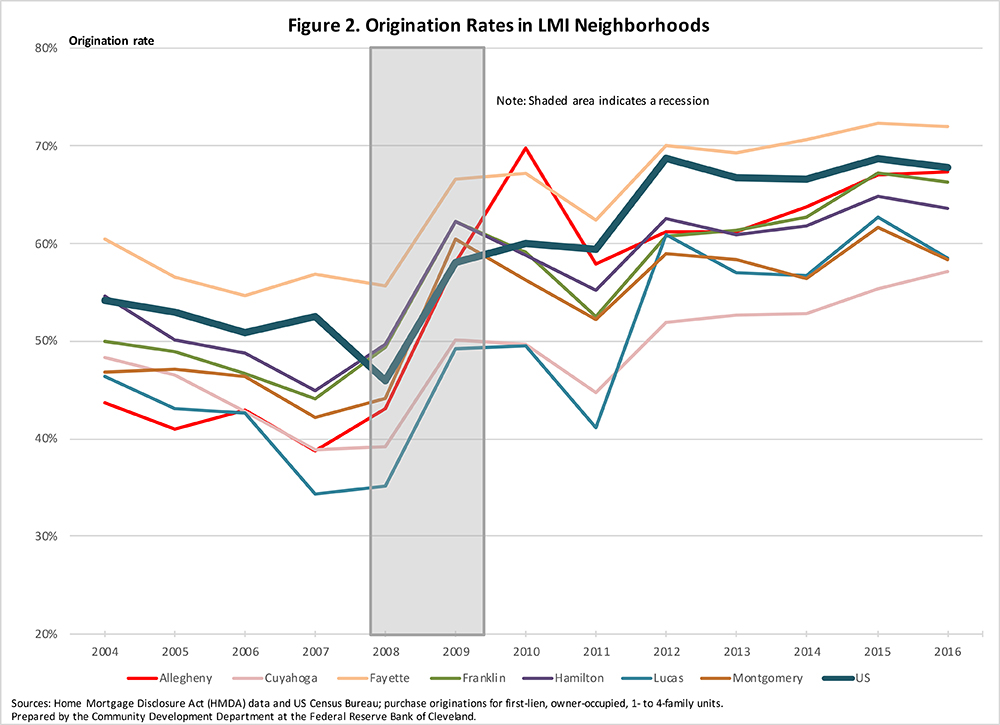 Figure 2: Origination Rates in LMI Neighborhoods