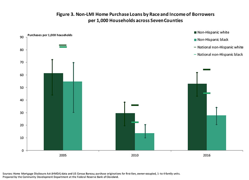 Figure 3: Non-LMI Home Purchase Loans by Race and Income of Borrowers per 1,000 Households across Seven Counties