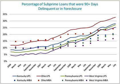 Figure 2: Percentage of Subprime Loans that were 90+ Days Delinquent or in Foreclosure