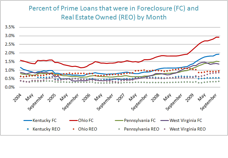 Figure 1: Percent of Loans that were in Foreclosure (FC) and Real Estate Owned (REO) by Month