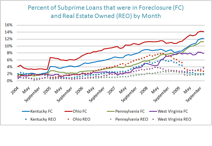Figure 2: Percent of Subprime Loans that were in Foreclosure (FC) and Real Estate Owned (REO) by Month