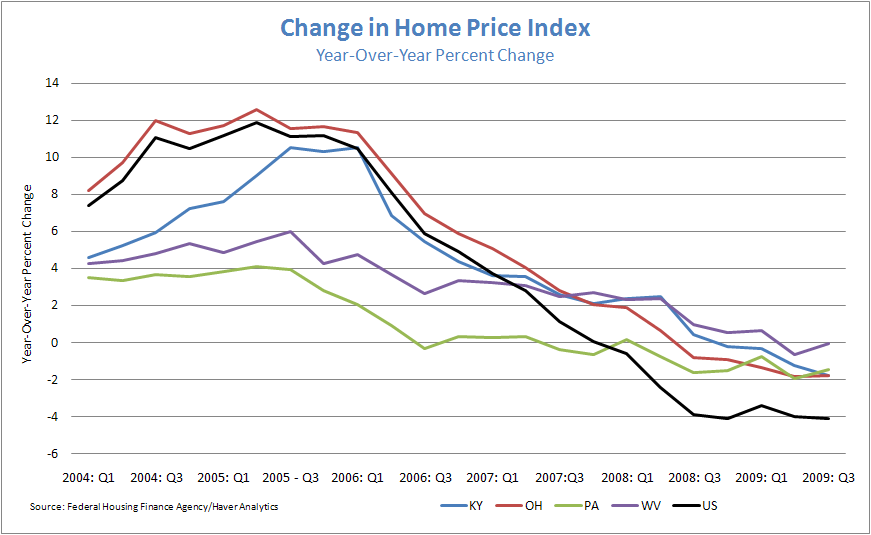 Figure 2: Chance in Home Price Index