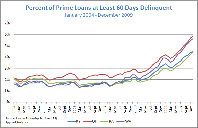 Figure 3: Percent of Prime Loans at Least 60 Days Delinquent