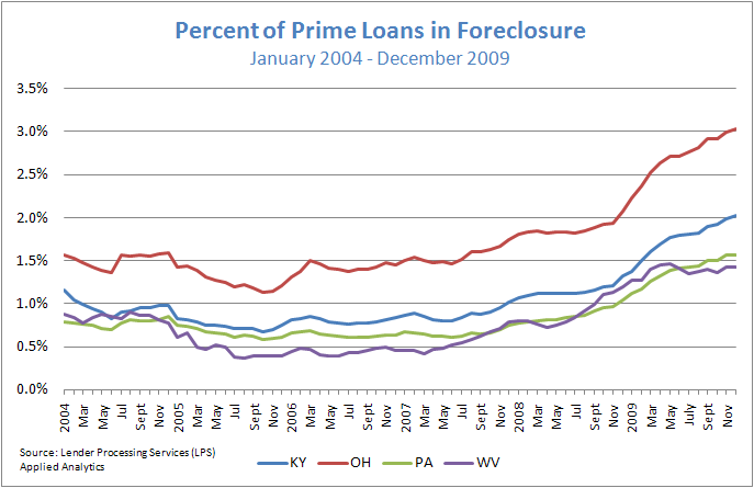 Figure 4: Percent of Prime Loans in Foreclosure