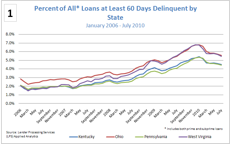 Figure 1: Percentage of Prime Loans that were 90+ Days Delinquent of in Foreclosure