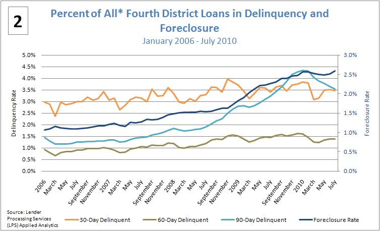 Figure 2: Percent of All* Fourth District Loans in Delinquency and Foreclosure