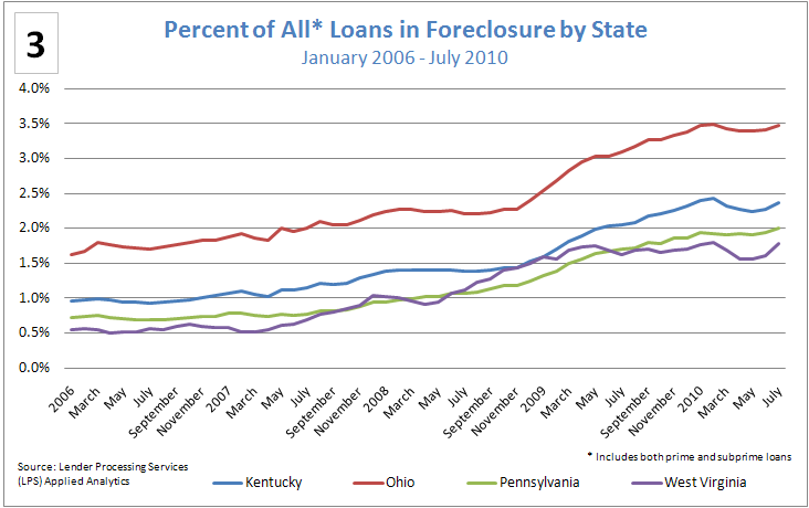 Figure 3: Percent of All* Loans in Foreclosure by State