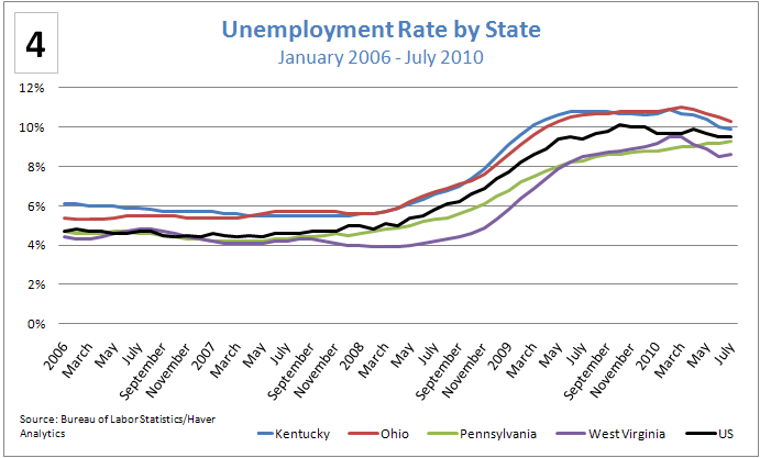 Figure 4: Unemployment Rate by State