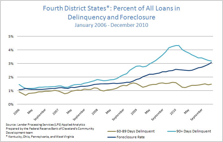 Figure 1: Fourth District States*: Percent of All Loans in Delinquency and Foreclosure