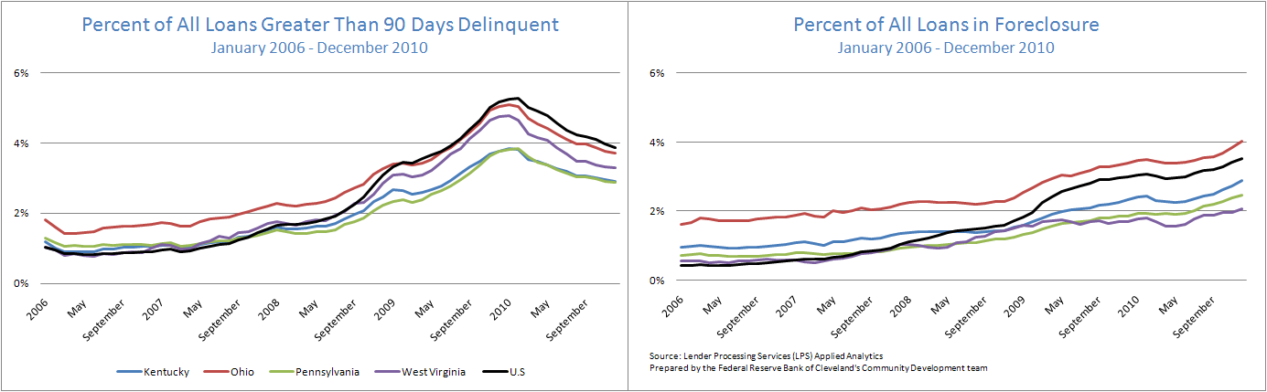 Figure 2 and 3: Percent of All Loans Greater Than 90 Days Delinquent and Percent of All Loans in Foreclosure