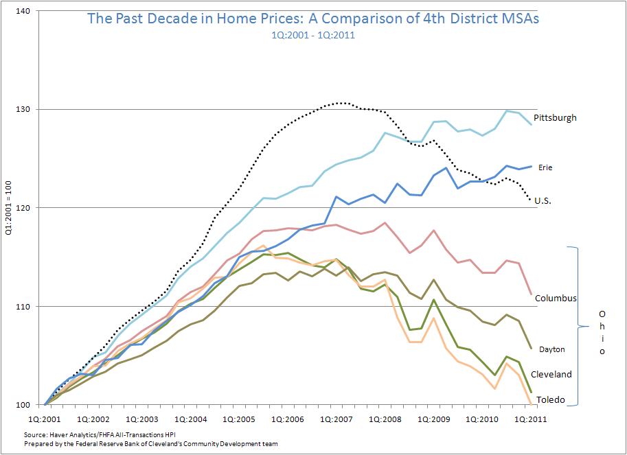 Figure 2: The Past Decade in Home Prices: A Comparison of 4th District MSAs