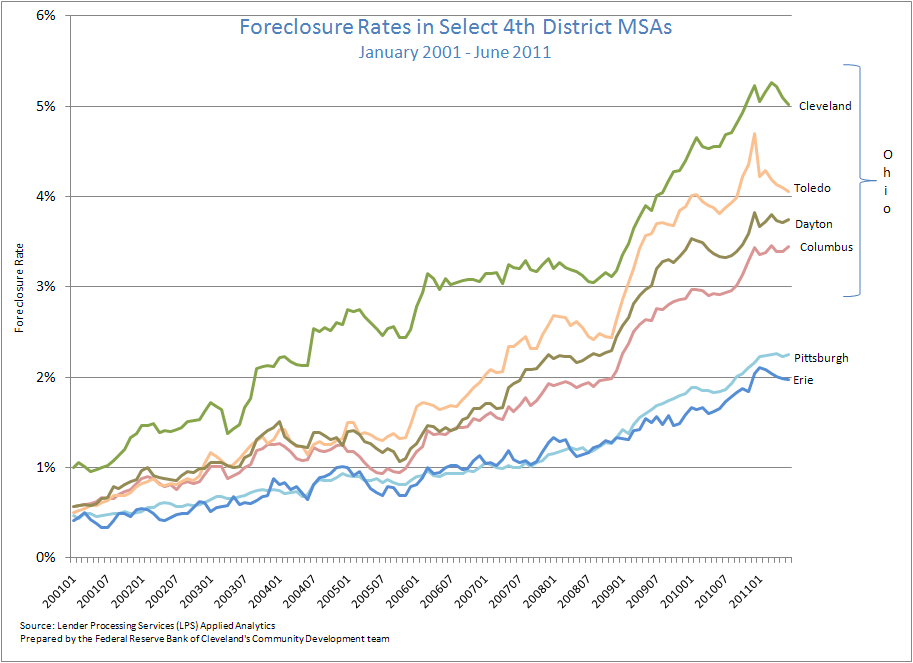 Figure 3: Foreclosure Rates in Select 4th District MSAs