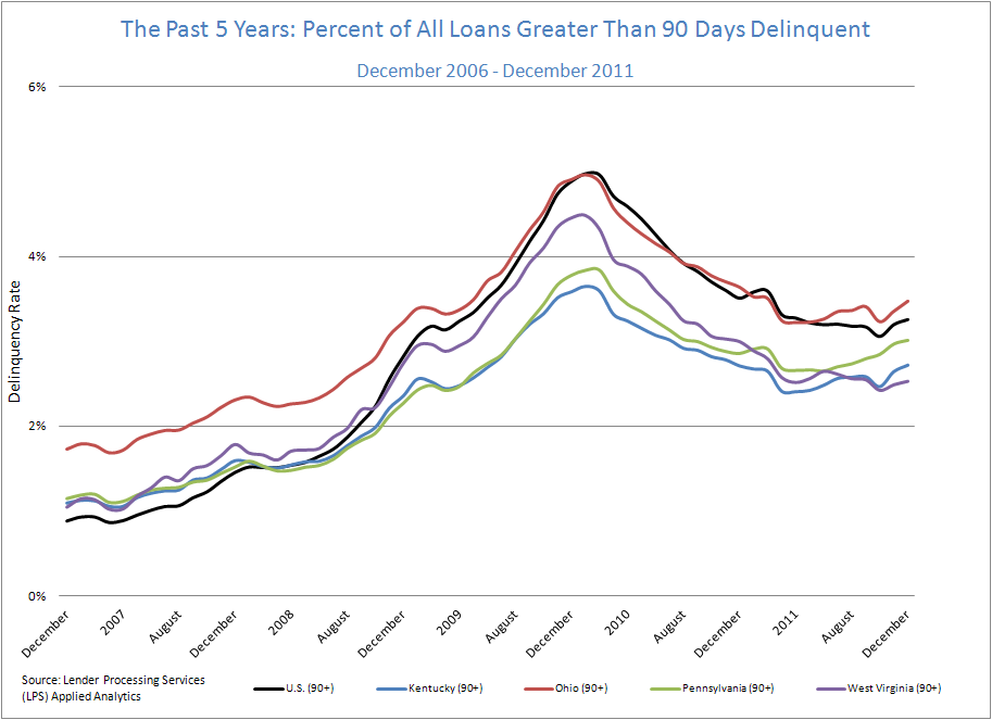 The Past 5 Years: Percent of All Loans Greater Than 90 Days Delinquent: December 2006-December 2011