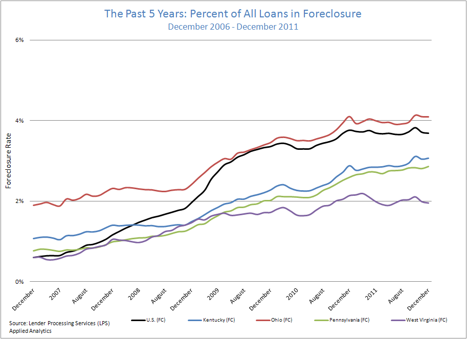 The Past 5 Years: Percent of All Loans in Foreclosure: December 2006-December 2011