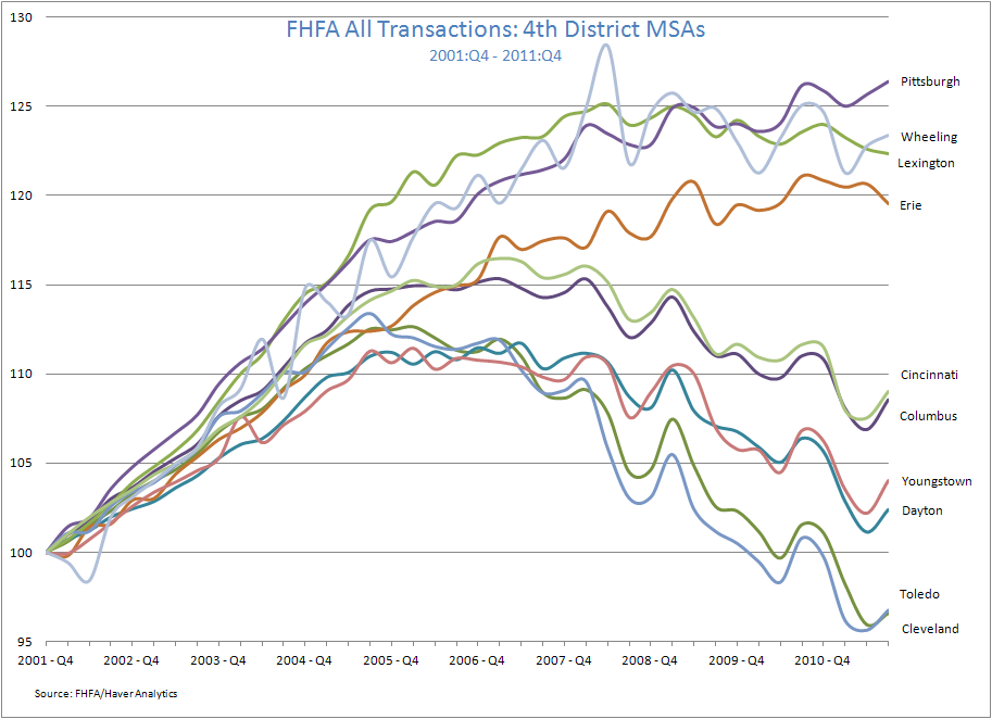FHFA All Transactions: 4th District MSAs