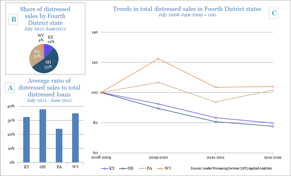 Figure A: Average ratio of distressed sales to total distressed loans: July 2011-June 2012; Figure B: Share of distressed sales by Fourth District state: July 2011-June 2012; and Figure C: Trends in total distressed sales in Fourth District states: June 2008-June 2009=100