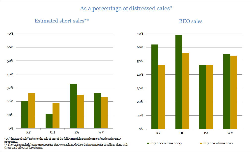 As a percentage of distressed sales*: Estimated short sales** and REO sales