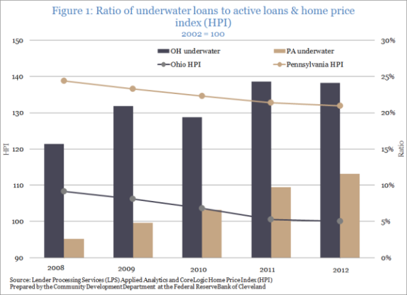 Figure 1: Ratio of underwater loans to active loans & home price index (HPI) 2002=100