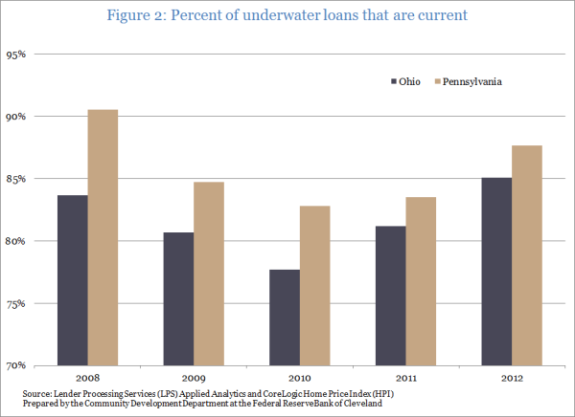 Figure 2: Percent of underwater loans that are current
